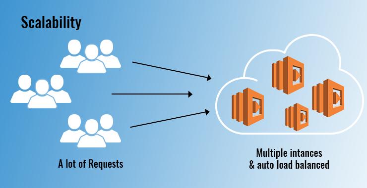 4 - Serverless Scalability 2
