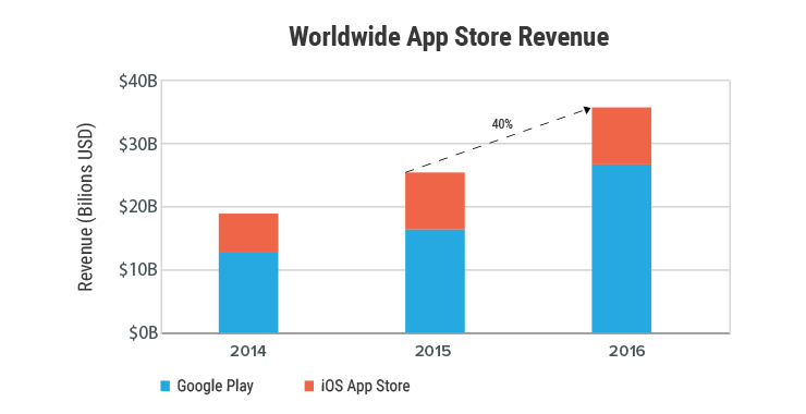 World wide app store revenue