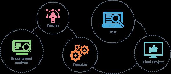 Software Development Process TOPS Infosolutions