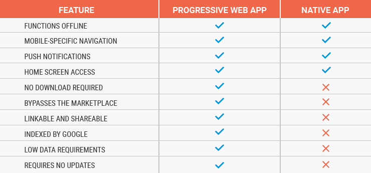 PWA Features comparison with Native apps