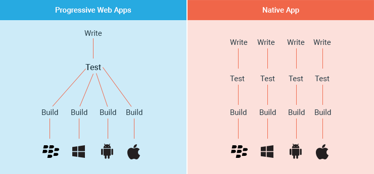 PWA vs. Native Apps