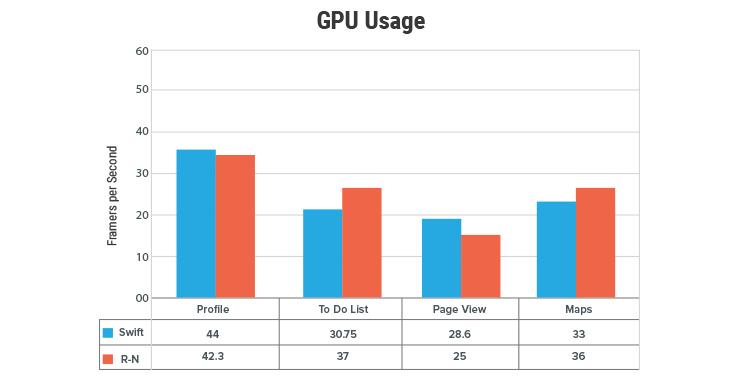 GPU Usage