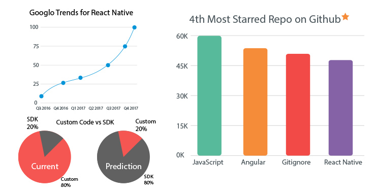 React Native Trends