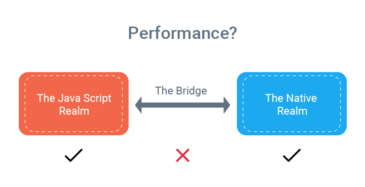 React Native Development (Part 2): Improving Performance