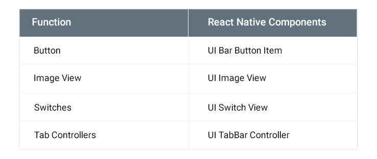 react native Function