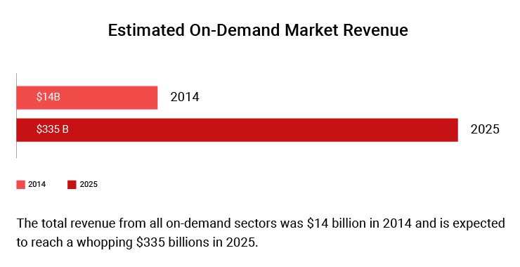 Estimated On-Demand Market Revenue