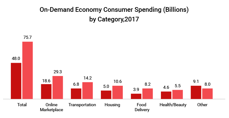 On-Demand Economy Consumer Spending