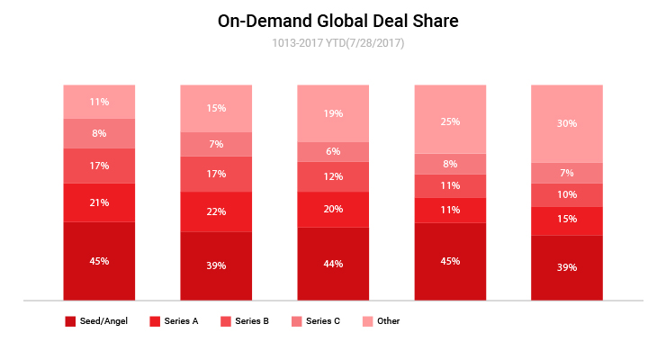 On-Demand Global Deal Share