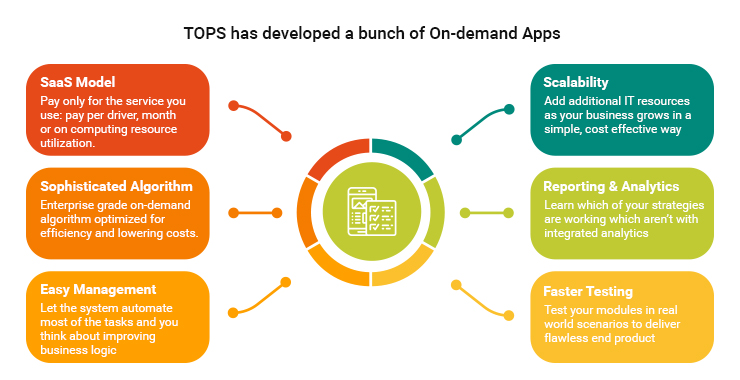 TOPS Infosolutions - on-demand apps