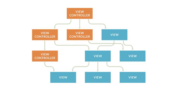MVC frameworks