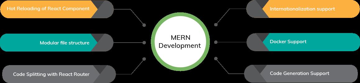 Hire MERN Stack Developer | MERN Stack Development