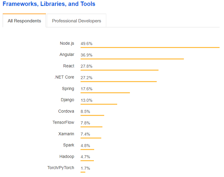 Frameworks, Libraries and Tools