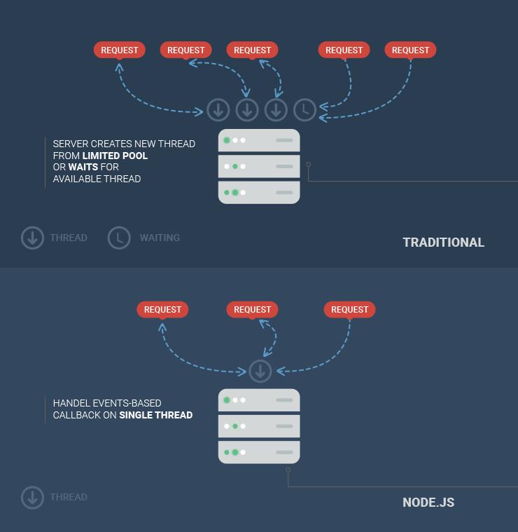 Node.js Single Thread Advantage