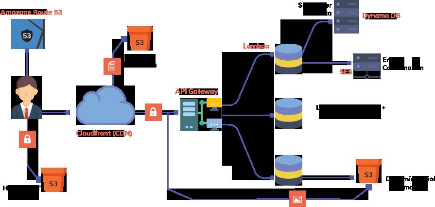Serverless Application Development | AWS Lambda | TOPS Infosolutions