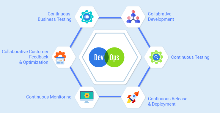 Six C's of DevOps