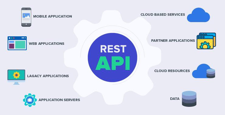 REST APIs