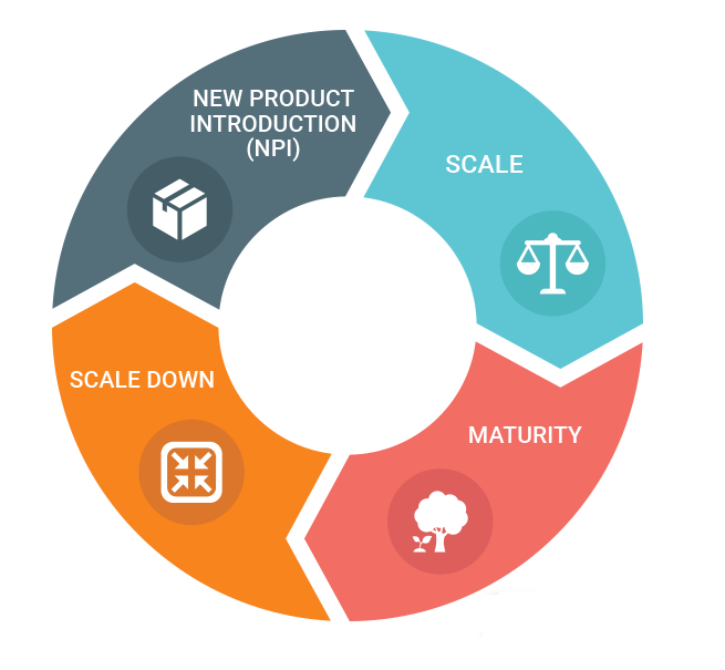 product-lifecycle-management-software
